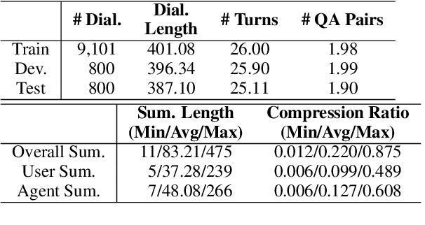 Figure 3 for CSDS: A Fine-Grained Chinese Dataset for Customer Service Dialogue Summarization