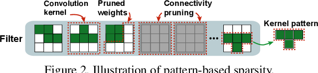 Figure 3 for An Image Enhancing Pattern-based Sparsity for Real-time Inference on Mobile Devices