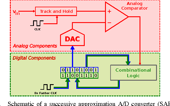 Figure 2 from ABCD-NL : Approximating Non-Linear og ... on