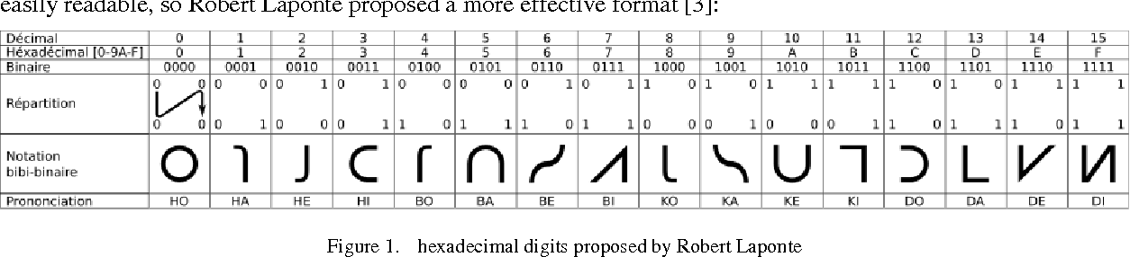 New Symbols For Base 16 And Base 256 Numerals Semantic Scholar