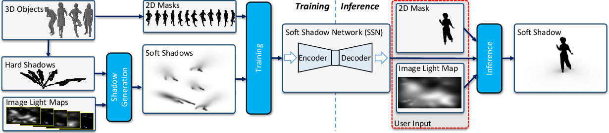 Figure 3 for SSN: Soft Shadow Network for Image Compositing