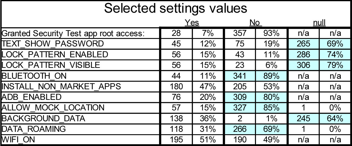 PDF] Review of the Usage of Security Mechanisms within the Android