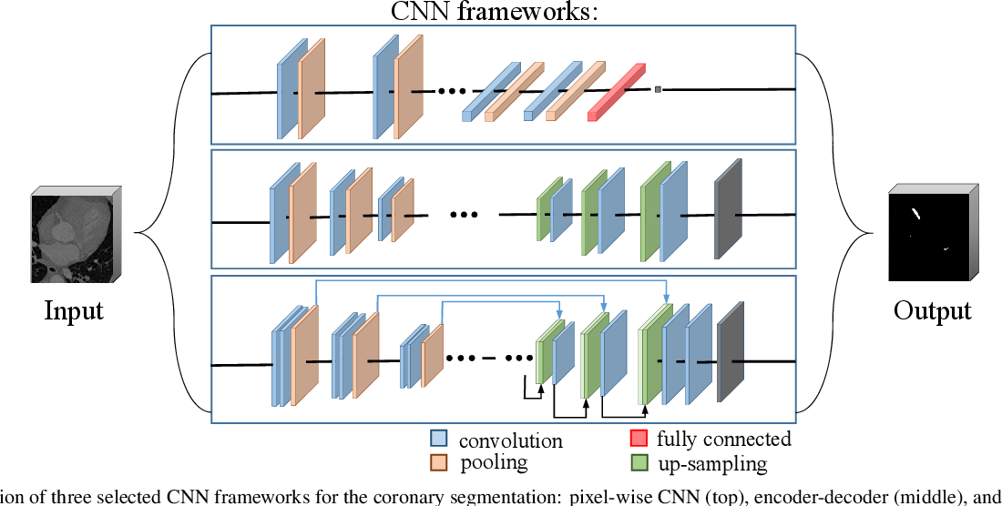 Figure 3 for Learning-Based Algorithms for Vessel Tracking: A Review