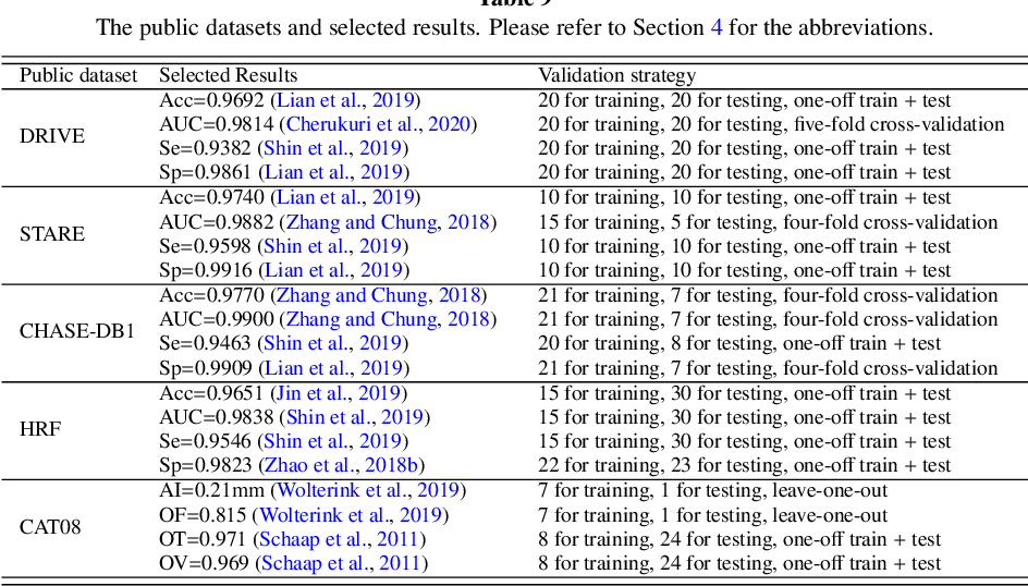 Figure 4 for Learning-Based Algorithms for Vessel Tracking: A Review