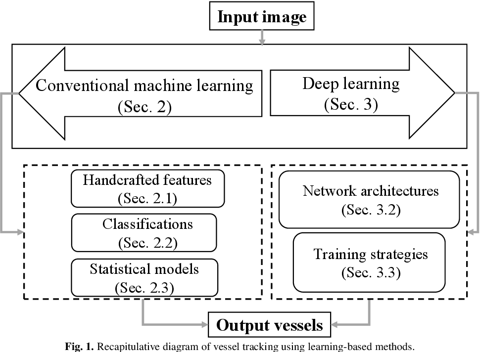 Figure 1 for Learning-Based Algorithms for Vessel Tracking: A Review