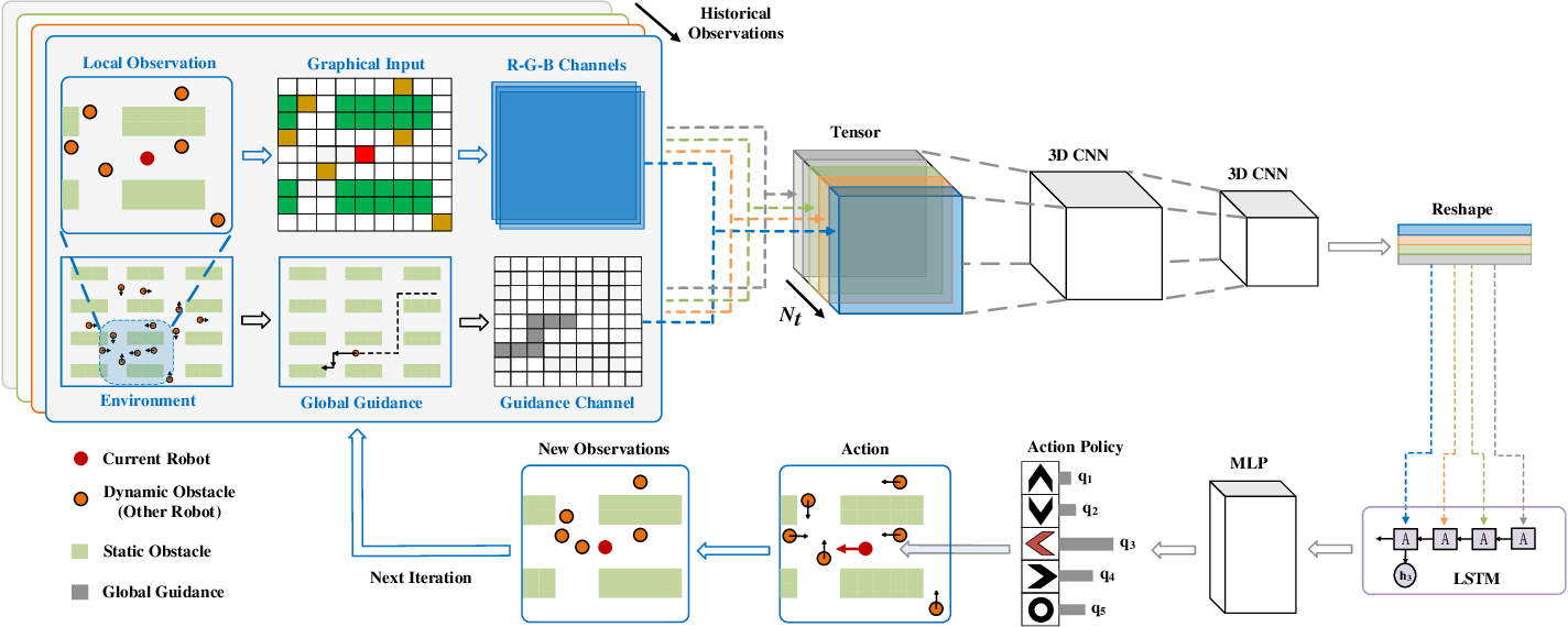 Figure 1 for Mobile Robot Path Planning in Dynamic Environments through Globally Guided Reinforcement Learning