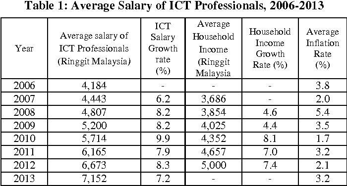 Towards big data analytics framework: ICT professionals salary