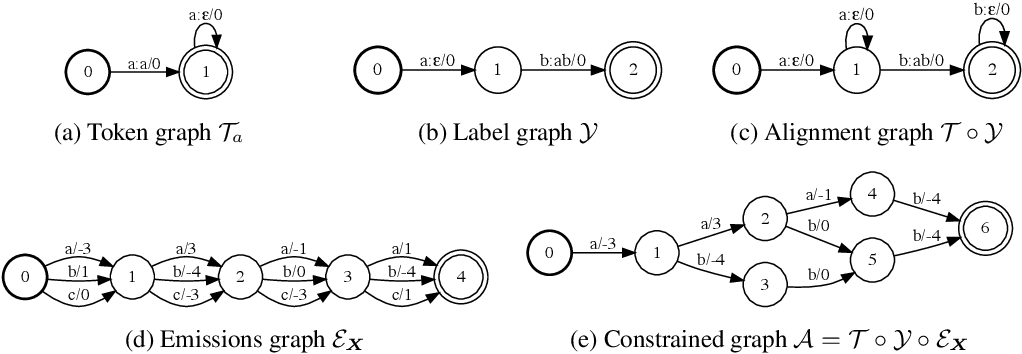Figure 3 for Differentiable Weighted Finite-State Transducers