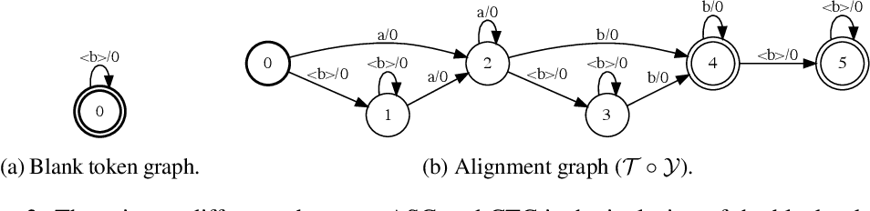 Figure 4 for Differentiable Weighted Finite-State Transducers