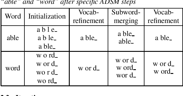 Figure 1 for Acoustic Data-Driven Subword Modeling for End-to-End Speech Recognition