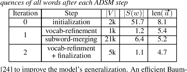 Figure 2 for Acoustic Data-Driven Subword Modeling for End-to-End Speech Recognition