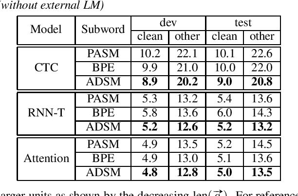 Figure 3 for Acoustic Data-Driven Subword Modeling for End-to-End Speech Recognition