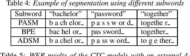 Figure 4 for Acoustic Data-Driven Subword Modeling for End-to-End Speech Recognition
