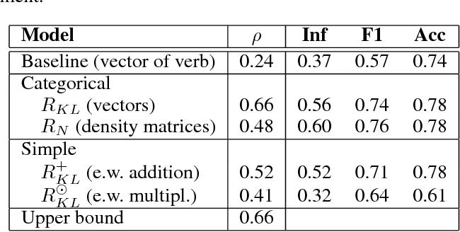 Figure 2 for Sentence Entailment in Compositional Distributional Semantics