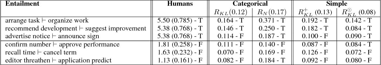 Figure 3 for Sentence Entailment in Compositional Distributional Semantics