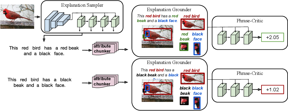 Figure 1 for Grounding Visual Explanations (Extended Abstract)