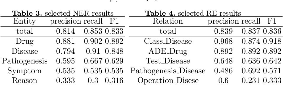 Figure 4 for DiaKG: an Annotated Diabetes Dataset for Medical Knowledge Graph Construction