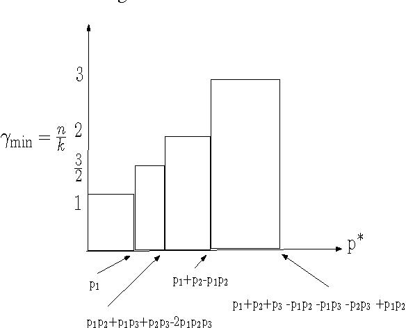 Fig. 2. Minimum Redundancy for N = 3 when p1 < p1p2 + p2p3 + p1p3 − 2p1p2p3