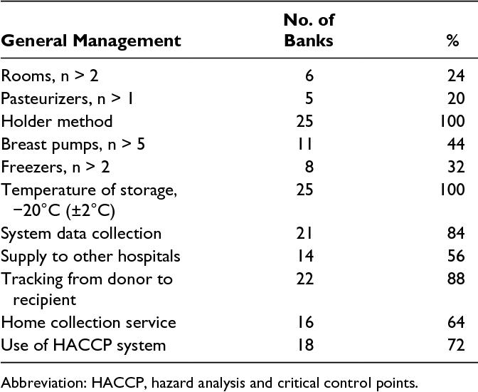 Table 1 from Survey of Italian human milk banks  - Semantic Scholar