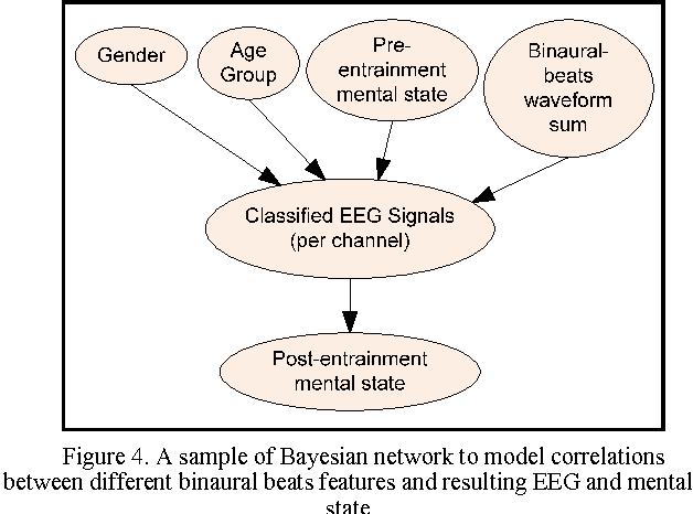 Semantic-based Bayesian Network to determine correlation between