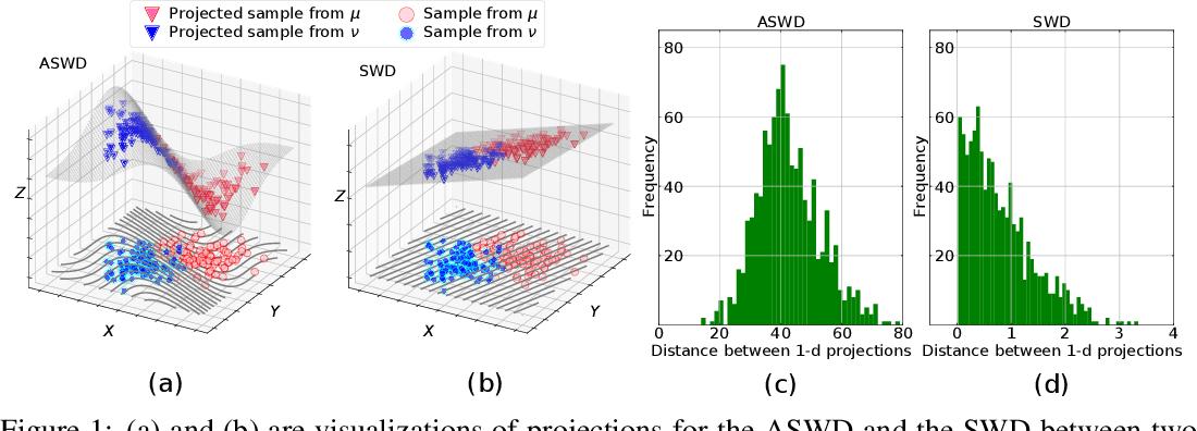 Figure 1 for Augmented Sliced Wasserstein Distances