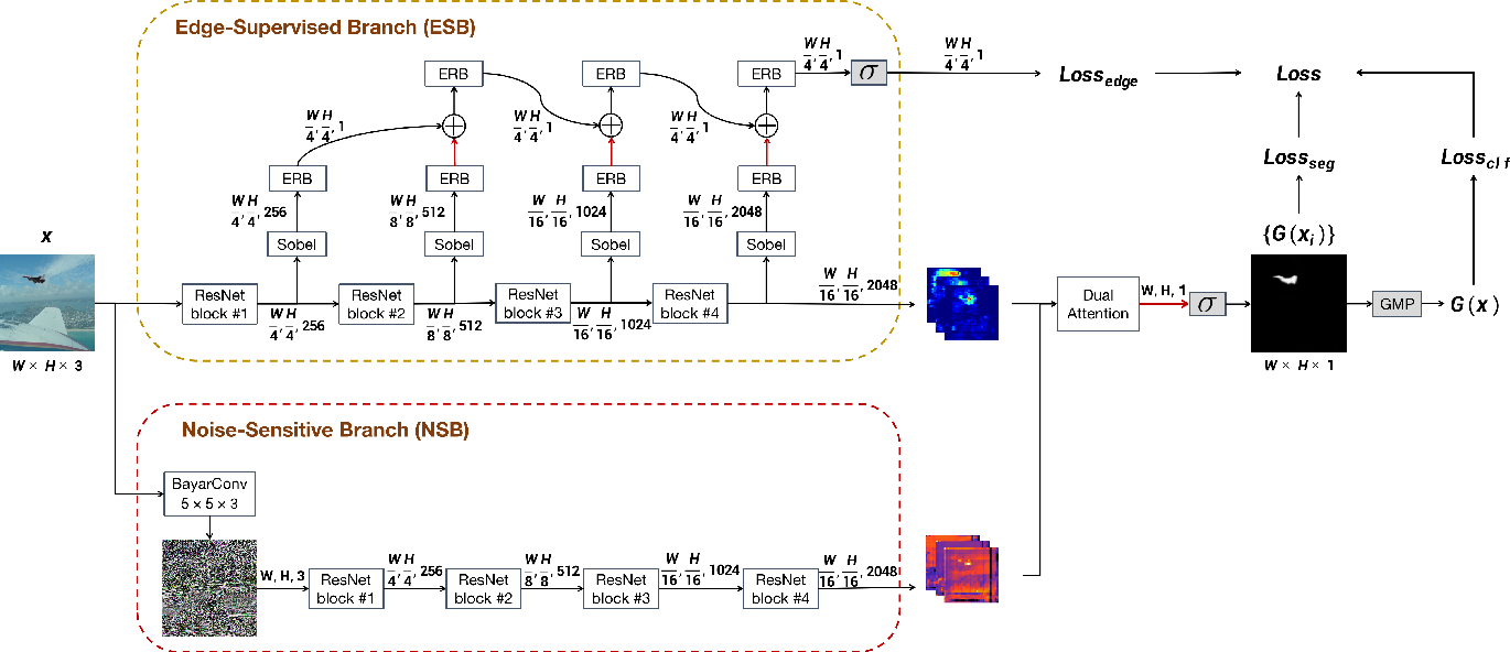 Figure 3 for Image Manipulation Detection by Multi-View Multi-Scale Supervision