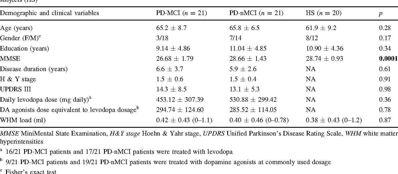Table 1 Demographic and clinical features of PD patients with (PD-MCI) and without Mild Cognitive Impairment (PD-nMCI) and healthy subjects (HS)
