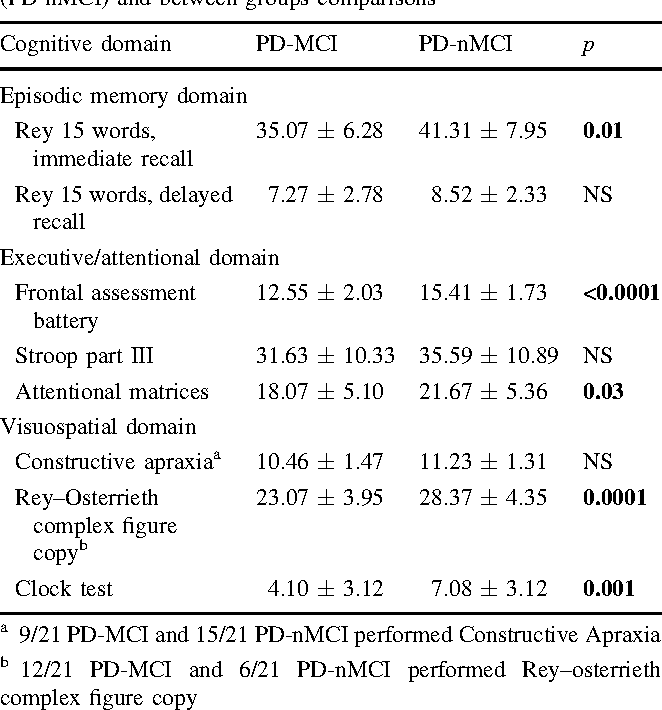 Table 2 Data (mean ± standard deviation) from cognitive testing in PD patients with (PD-MCI) and without mild cognitive impairment (PD-nMCI) and between-groups comparisons