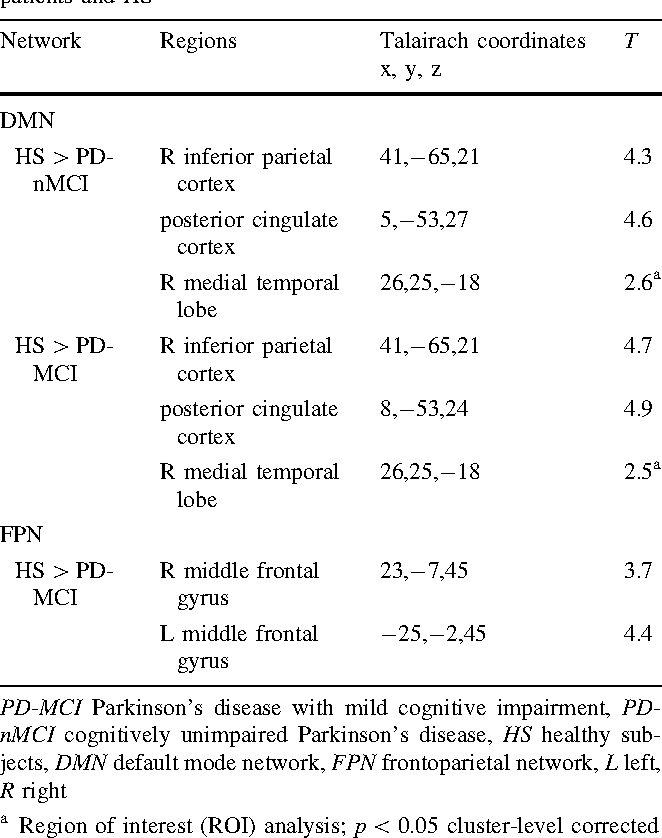 Table 3 Between-group differences of functional connectivity within RS networks associated with cognition in PD-MCI, PD-nMCI patients and HS