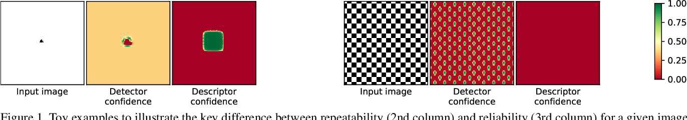 Figure 1 for R2D2: Repeatable and Reliable Detector and Descriptor