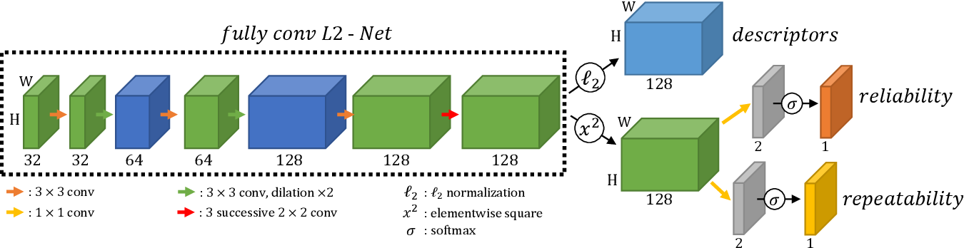 Figure 3 for R2D2: Repeatable and Reliable Detector and Descriptor