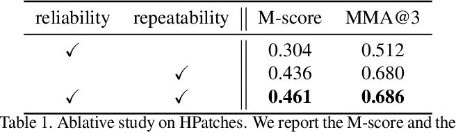 Figure 2 for R2D2: Repeatable and Reliable Detector and Descriptor