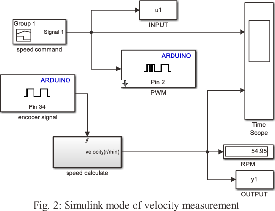 Figure 2 from DC motor speed control based on system identification