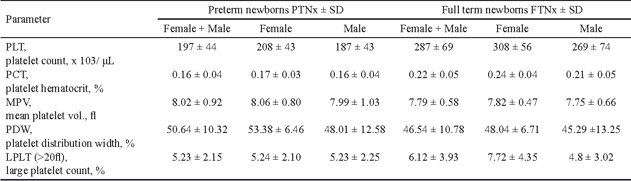 Table 1. Indices of blood platelets in preterm and full term newborns.