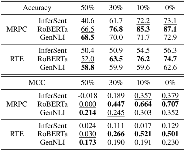 Figure 2 for Discriminatively-Tuned Generative Classifiers for Robust Natural Language Inference