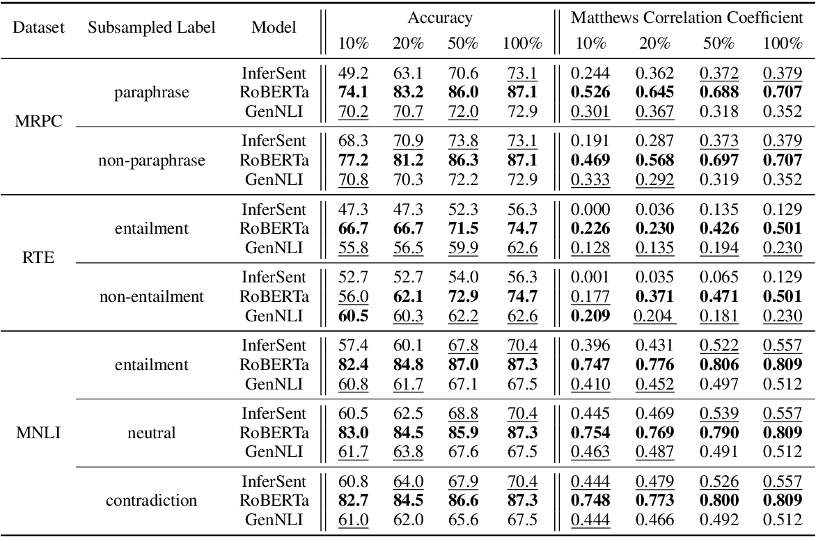 Figure 3 for Discriminatively-Tuned Generative Classifiers for Robust Natural Language Inference