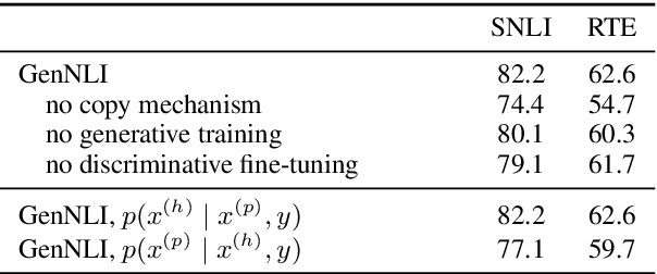 Figure 4 for Discriminatively-Tuned Generative Classifiers for Robust Natural Language Inference