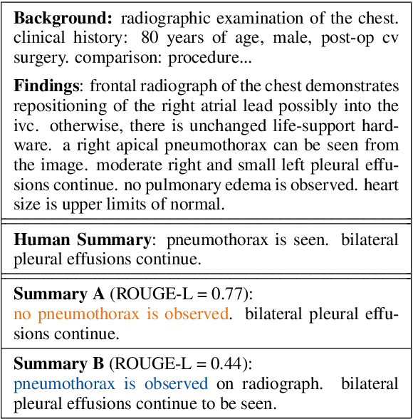 Figure 1 for Optimizing the Factual Correctness of a Summary: A Study of Summarizing Radiology Reports