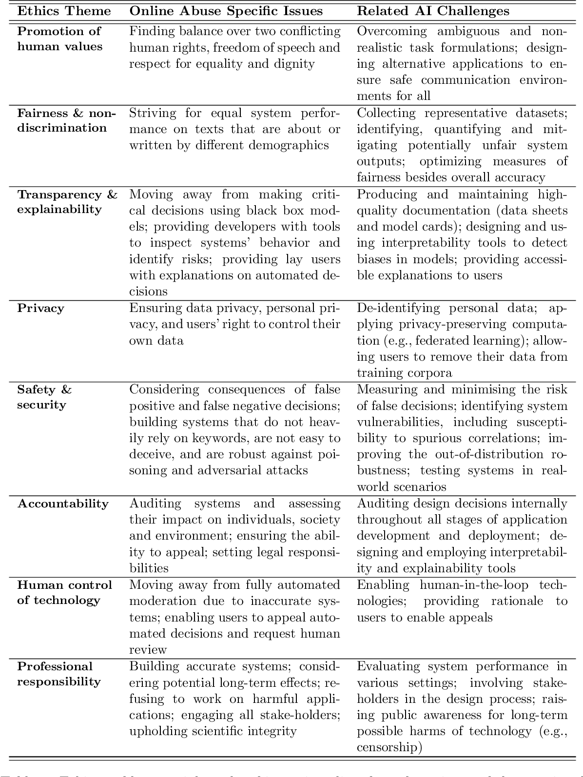 Figure 4 for Confronting Abusive Language Online: A Survey from the Ethical and Human Rights Perspective