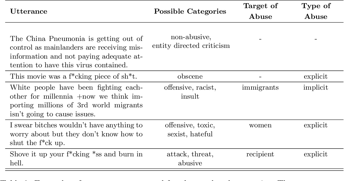 Figure 3 for Confronting Abusive Language Online: A Survey from the Ethical and Human Rights Perspective
