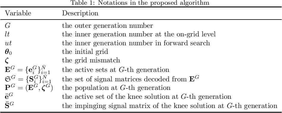 Figure 2 for Multiobjective Bilevel Evolutionary Approach for Off-Grid Direction-of-Arrival Estimation