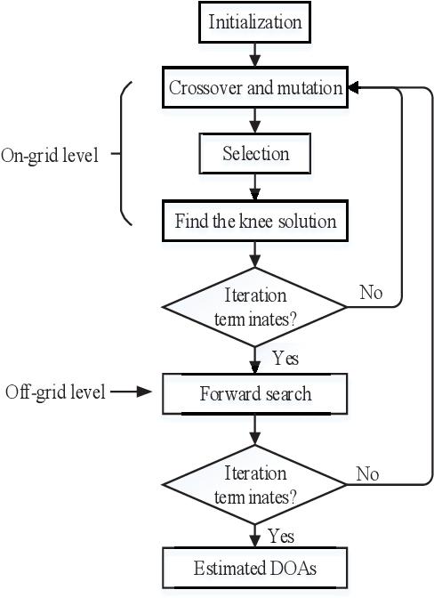 Figure 4 for Multiobjective Bilevel Evolutionary Approach for Off-Grid Direction-of-Arrival Estimation