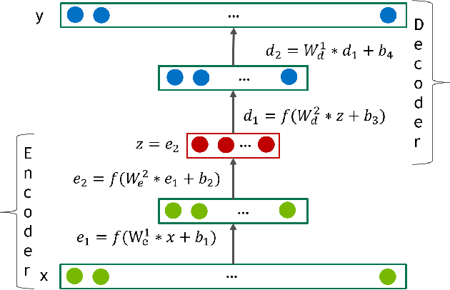 Figure 1 for Training Deep AutoEncoders for Collaborative Filtering