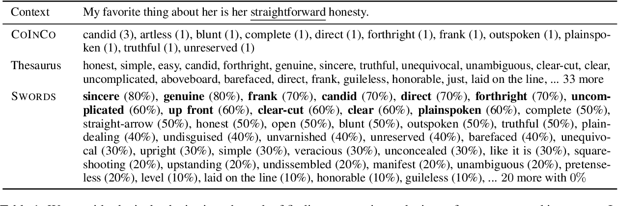 Figure 1 for Swords: A Benchmark for Lexical Substitution with Improved Data Coverage and Quality