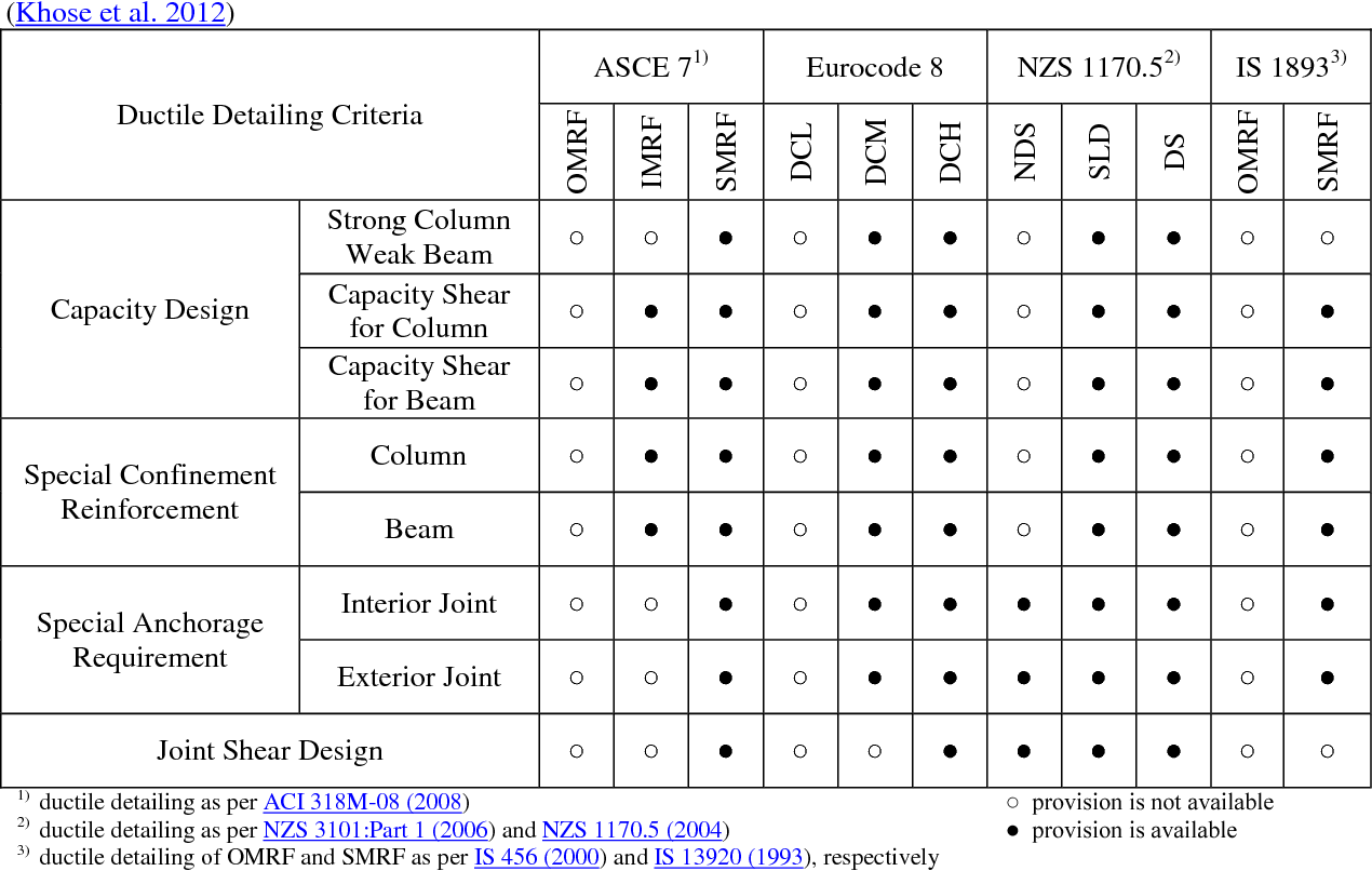 PDF] A Comparative Study of Code Provisions for Ductile RC Frame
