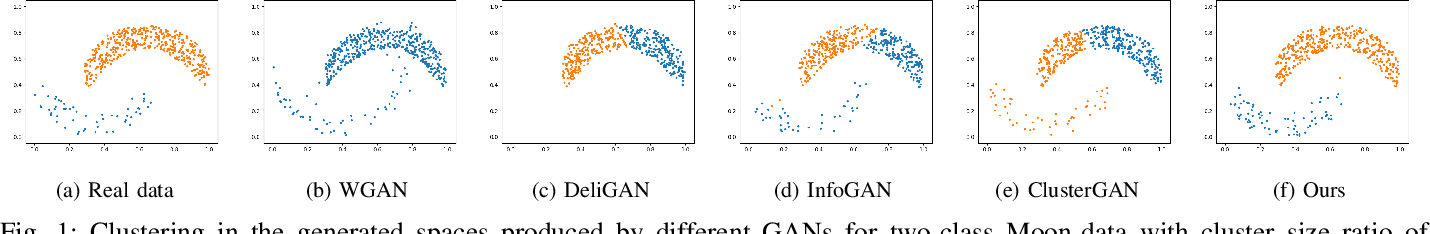 Figure 1 for Effect of The Latent Structure on Clustering with GANs