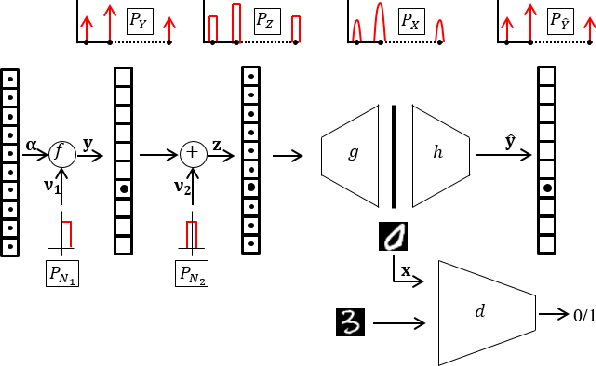 Figure 2 for Effect of The Latent Structure on Clustering with GANs