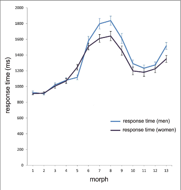 FIGURE 4 | Mean RT in the categorization task. The mean aggregated response time for men (blue line) and women (black line) at the different morph positions 1–13, with error bars as standard errors (N =59). Note that the longest response latencies for men and women at morph 8 correspond with the category boundary shown in Figure 2.