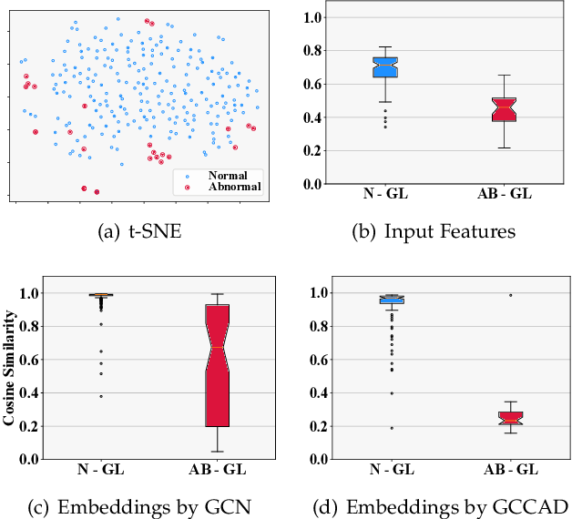 Figure 1 for GCCAD: Graph Contrastive Coding for Anomaly Detection