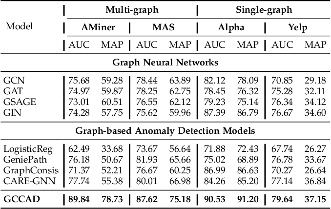 Figure 4 for GCCAD: Graph Contrastive Coding for Anomaly Detection